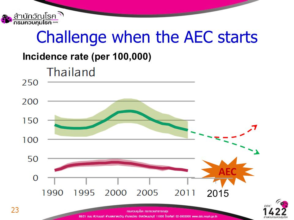 Challenge when the AEC starts Incidence rate (per 100,000) AEC 2015 23