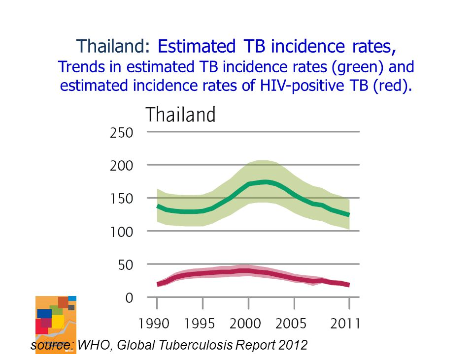 Thailand: Estimated TB incidence rates, Trends in estimated TB incidence rates (green) and estimated incidence rates of HIV-positive TB (red). source: