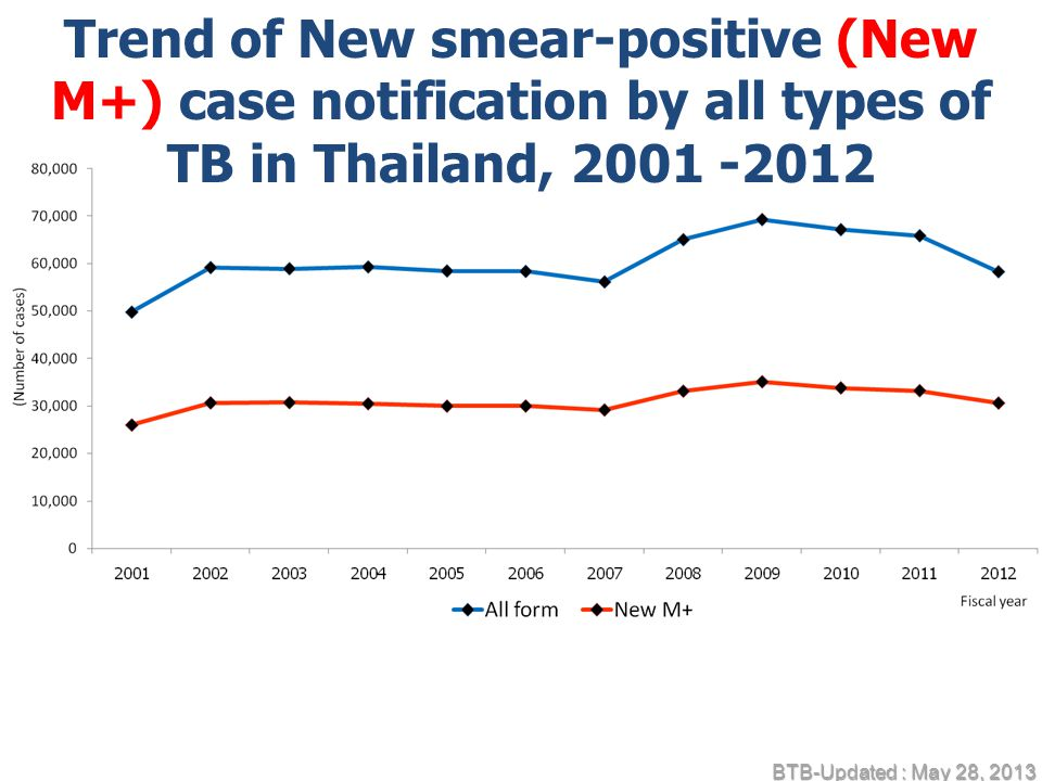 Trend of New smear-positive (New M+) case notification by all types of TB in Thailand, 2001 -2012 BTB-Updated : May 28, 2013
