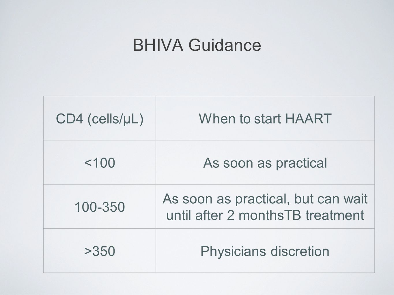 BHIVA Guidance CD4 (cells/µL)When to start HAART <100As soon as practical 100-350 As soon as practical, but can wait until after 2 monthsTB treatment