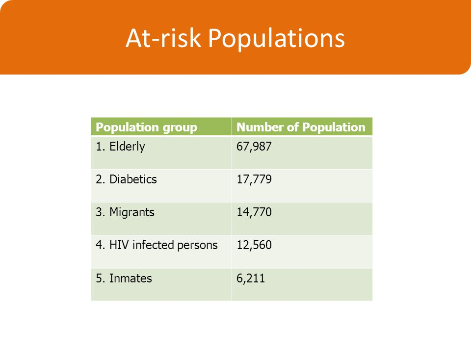 At-risk Populations Population groupNumber of Population 1.