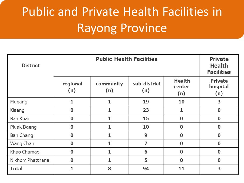 Public and Private Health Facilities in Rayong Province District Public Health FacilitiesPrivate Health Facilities regional (n) community (n) sub-district (n) Health center (n) Private hospital (n) Mueang1119103 Klaeng012310 Ban Khai011500 Pluak Daeng011000 Ban Chang01900 Wang Chan01700 Khao Chamao01600 Nikhom Phatthana01500 Total1894113