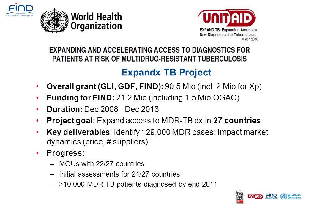 Expandx TB Project Overall grant (GLI, GDF, FIND): 90.5 Mio (incl. 2 Mio for Xp) Funding for FIND: 21.2 Mio (including 1.5 Mio OGAC) Duration: Dec 200