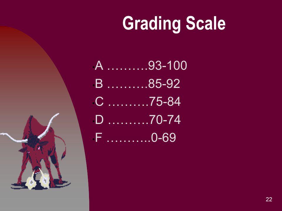 Grading Scale A ……….93-100 B ……….85-92 C ……….75-84 D ……….70-74 F ………..0-69 22