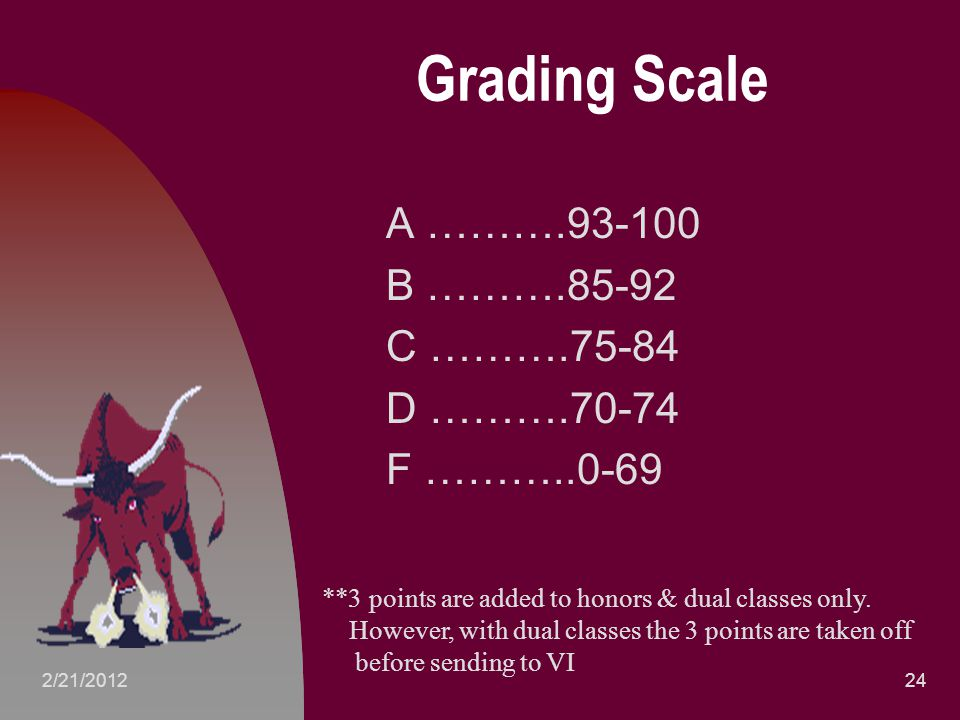 Grading Scale A ……….93-100 B ……….85-92 C ……….75-84 D ……….70-74 F ………..0-69 242/21/2012 **3 points are added to honors & dual classes only.