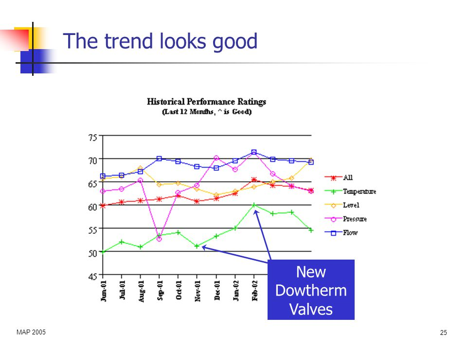 MAP 2005 25 The trend looks good New Dowtherm Valves