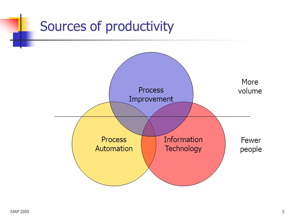 MAP 2005 6 A closer look at process automation Generating productivity Enable stable plant operation at higher rates Enable a higher percentage of first-class product Enable plants to run safely with fewer operators Affected by productivity changes YearAdvCT employees 199317 199914 200511