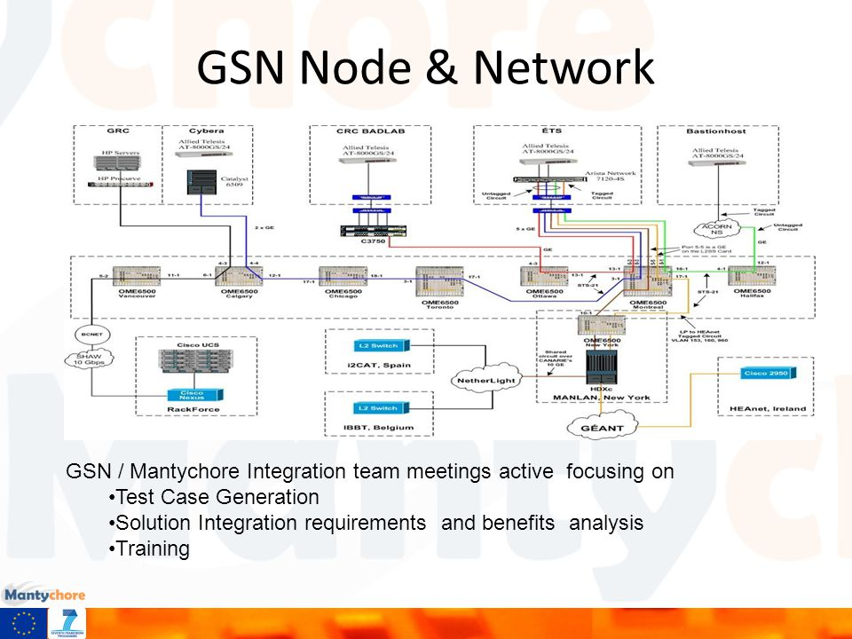 GSN Node & Network GSN / Mantychore Integration team meetings active focusing on Test Case Generation Solution Integration requirements and benefits analysis Training
