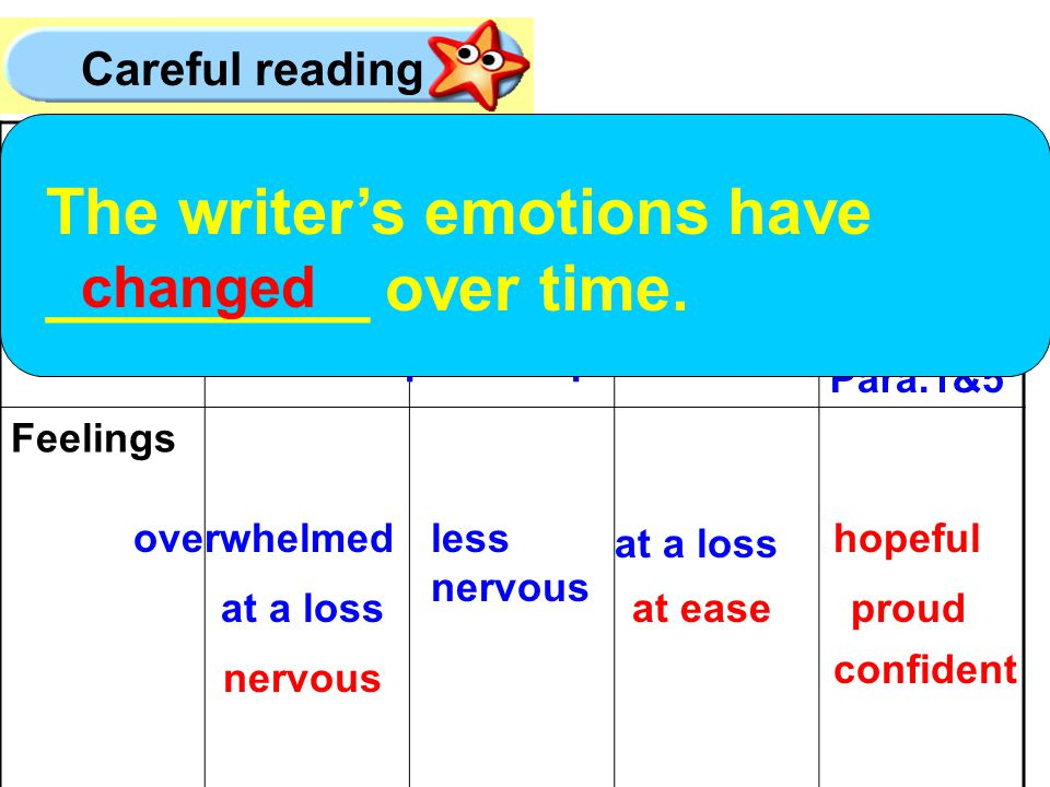 TimeWhen leaving Britain Para.3 When landing in Germany When arriving at the school Para.4 At the moment Para.1&5 Feelings overwhelmed at a loss nervous less nervous at a loss at ease hopeful Careful reading proud confident before being picked up The writer's emotions have _________ over time.