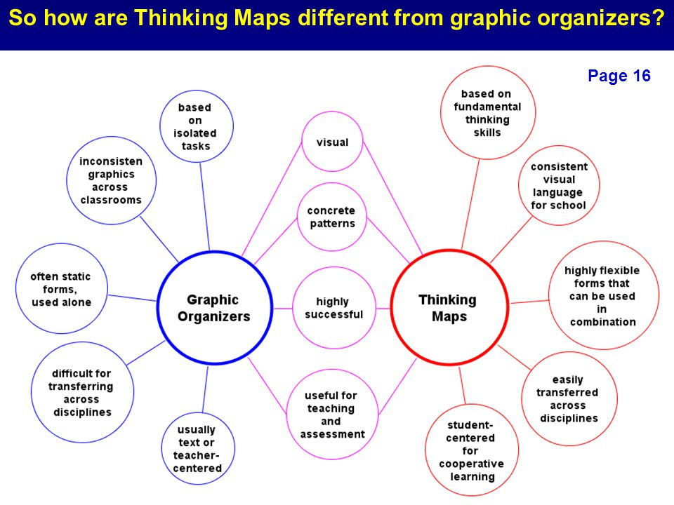 So how are Thinking Maps different from graphic organizers? Page 16 t