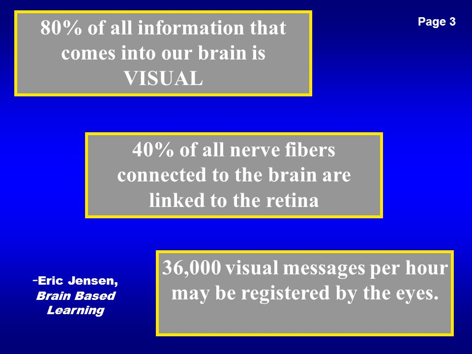 80% of all information that comes into our brain is VISUAL 40% of all nerve fibers connected to the brain are linked to the retina 36,000 visual messa