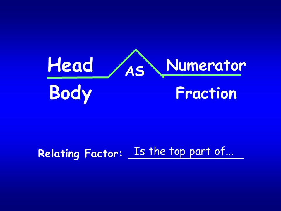 AS Head Body Numerator Relating Factor: _________________ Fraction Is the top part of...