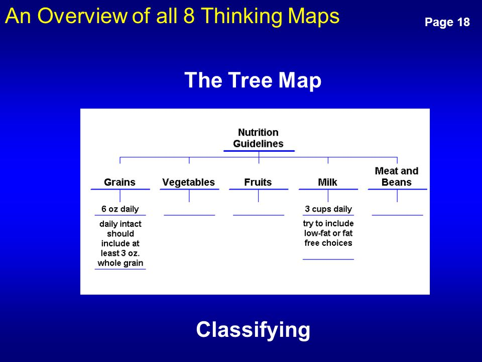 An Overview of all 8 Thinking Maps Page 18 Classifying The Tree Map