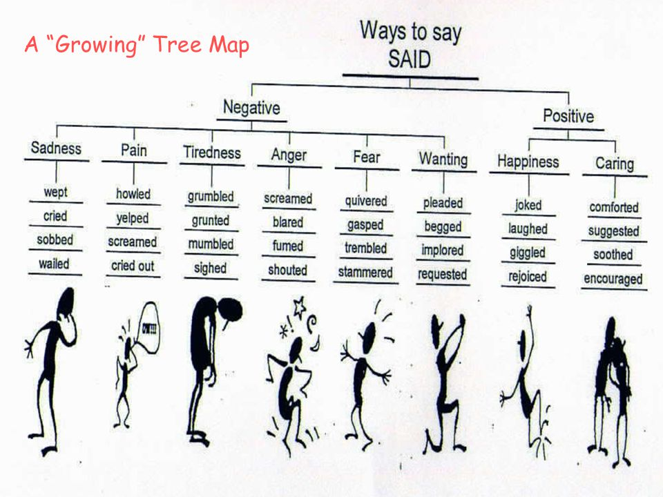 """A """"Growing"""" Tree Map"""