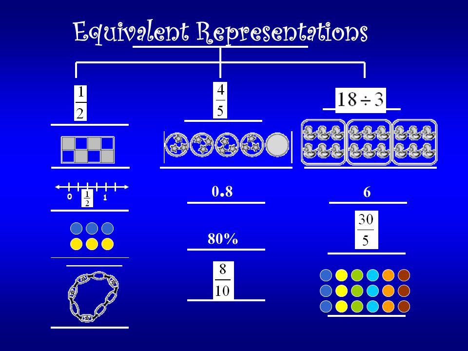 Equivalent Representations 6 0.80.8 80% 0 1