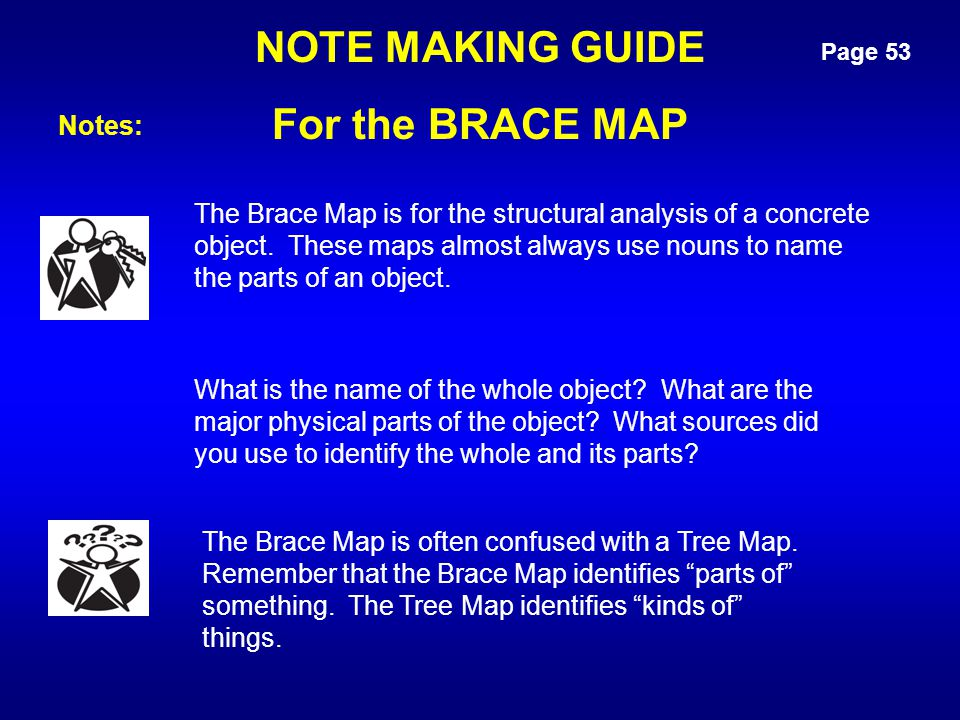 Page 53 NOTE MAKING GUIDE For the BRACE MAP What is the name of the whole object? What are the major physical parts of the object? What sources did yo