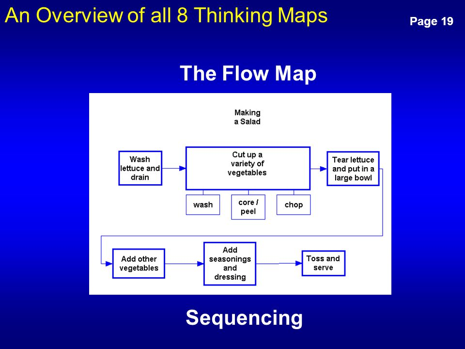 An Overview of all 8 Thinking Maps Page 19 Sequencing The Flow Map