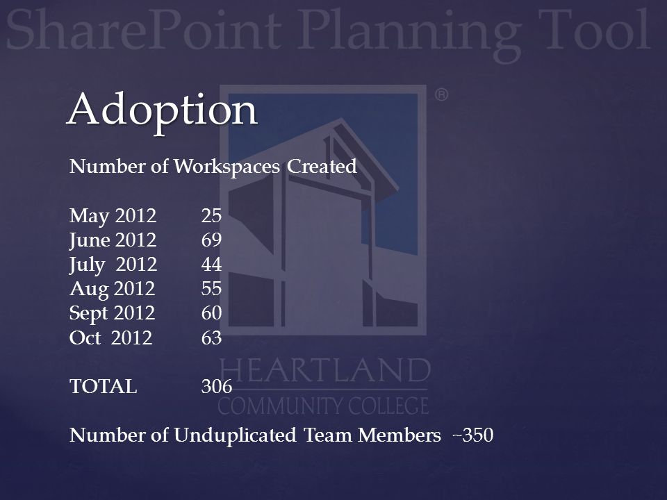 Number of Workspaces Created May 201225 June 201269 July 201244 Aug 201255 Sept 201260 Oct 201263 TOTAL306 Number of Unduplicated Team Members ~350 Ad