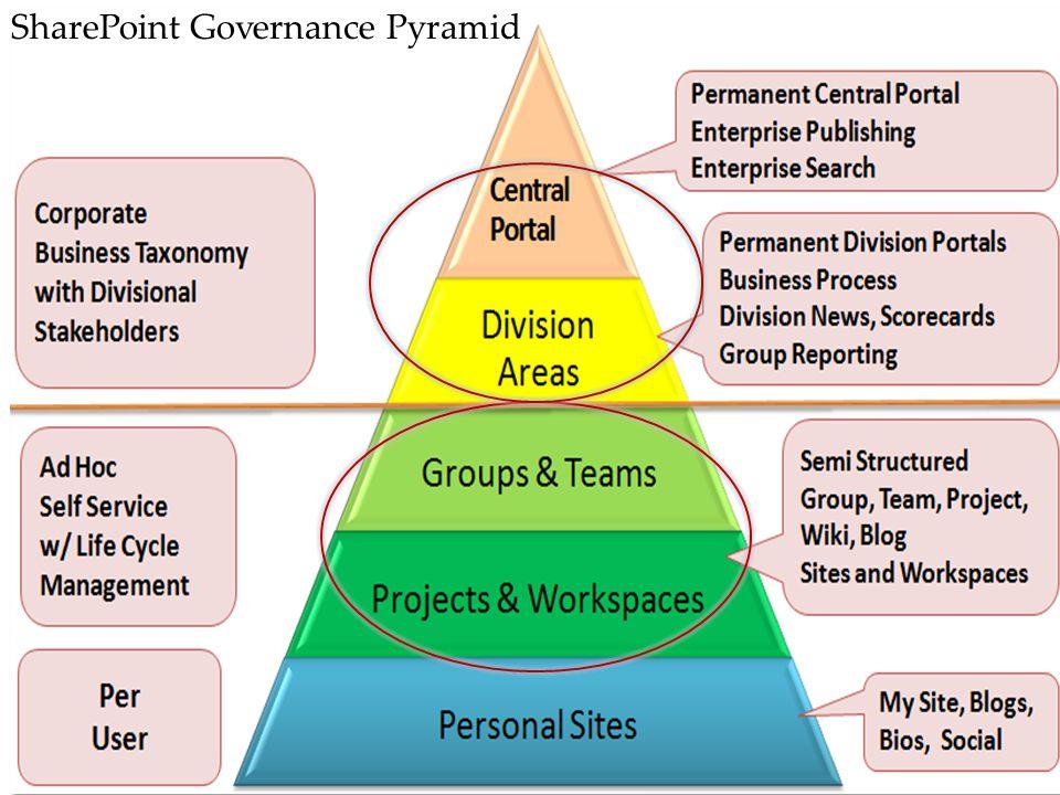 SharePoint Governance Pyramid