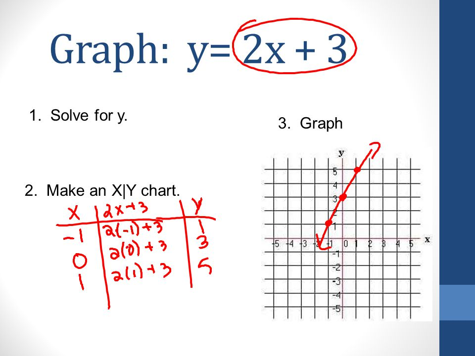 Graph: 3x – 2y = 6 1. Solve for y. 2. Make an X|Y chart. 3. Graph