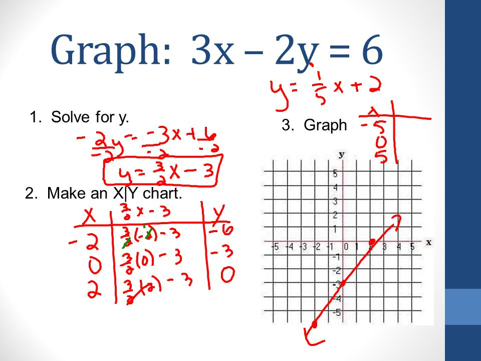 Graph: x = 4 1. Solve for y. 2. Make an X|Y chart. 3. Graph