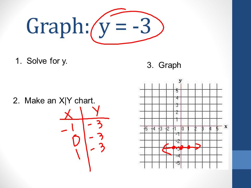 Graph: y = -3 1. Solve for y. 2. Make an X|Y chart. 3. Graph