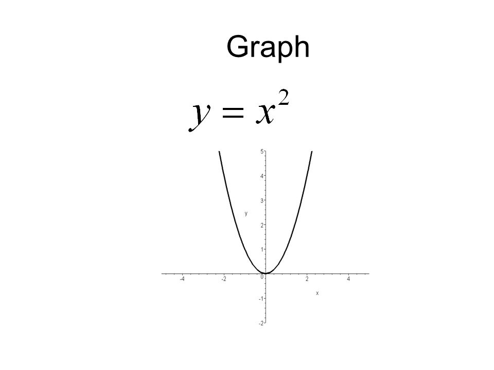 Given the following function, If: a > 0, then shift the graph a units up If:a< 0, then shift the graph a units down