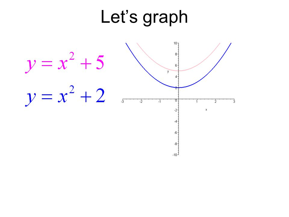Recall: a>0 then shift up a<0 then shift down Equal the expression to zero b>0 then shift to the right b<0 then shift to the left if: |c|>1, then closer to the y axis if: |c|=1, then the graph is the same if: 0<|c|<1, then further from the y axis