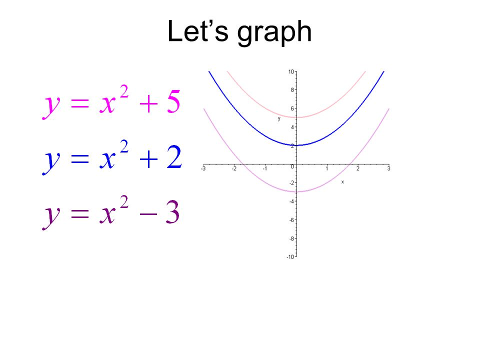 Given the following function, For this equation, c determines how wide or thin the parabola will be.