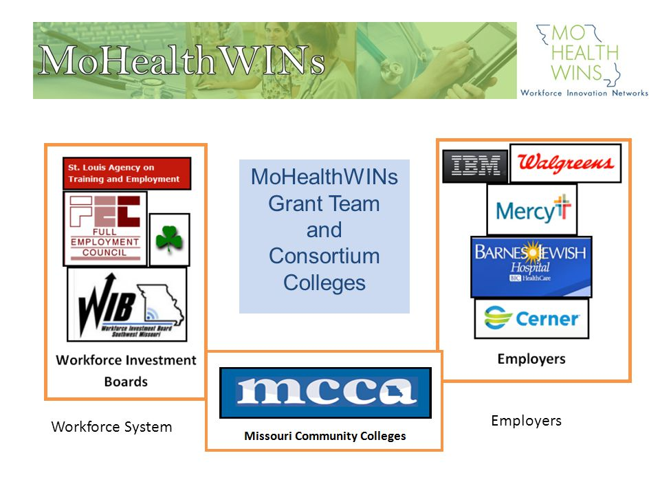 WHO WE ARE CONTINUED: 25 EMPLOYER PARTNERS SIGNED ON TO SUPPORT MOHEALTHWINs