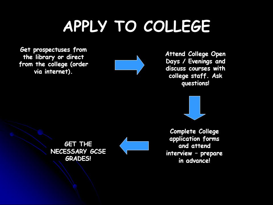 APPLY TO COLLEGE Get prospectuses from the library or direct from the college (order via internet). Attend College Open Days / Evenings and discuss co