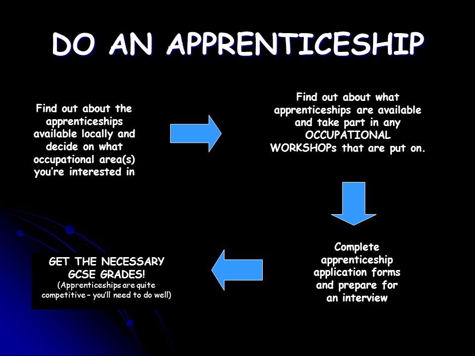 DO AN APPRENTICESHIP Find out about the apprenticeships available locally and decide on what occupational area(s) you're interested in Find out about