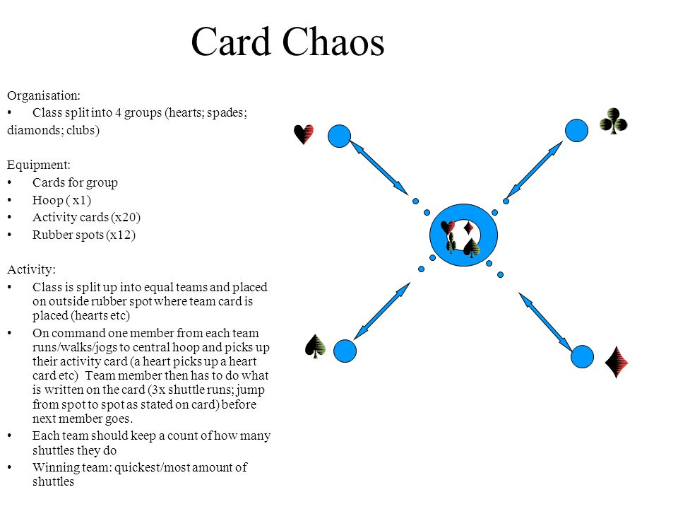 Card Chaos Organisation: Class split into 4 groups (hearts; spades; diamonds; clubs) Equipment: Cards for group Hoop ( x1) Activity cards (x20) Rubber spots (x12) Activity: Class is split up into equal teams and placed on outside rubber spot where team card is placed (hearts etc) On command one member from each team runs/walks/jogs to central hoop and picks up their activity card (a heart picks up a heart card etc) Team member then has to do what is written on the card (3x shuttle runs; jump from spot to spot as stated on card) before next member goes.