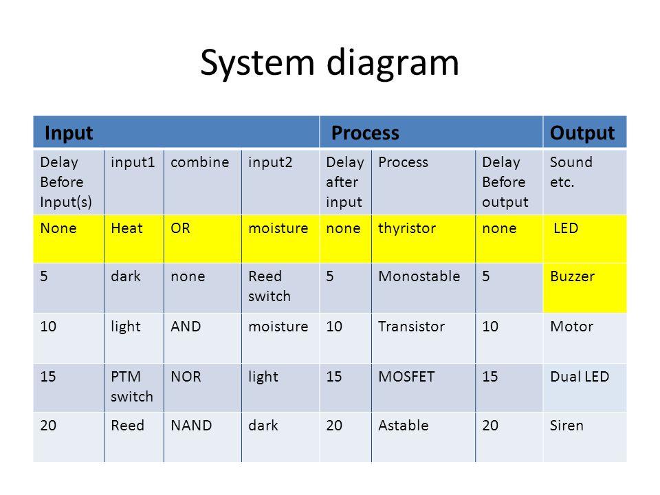 System diagram Input ProcessOutput Delay Before Input(s) input1combineinput2Delay after input ProcessDelay Before output Sound etc.