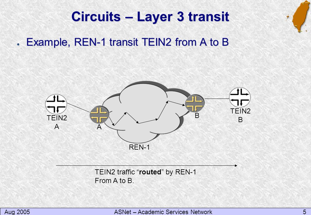 Aug 20055ASNet – Academic Services Network Circuits – Layer 3 transit ● Example, REN-1 transit TEIN2 from A to B TEIN2 A TEIN2 B TEIN2 traffic routed by REN-1 From A to B.