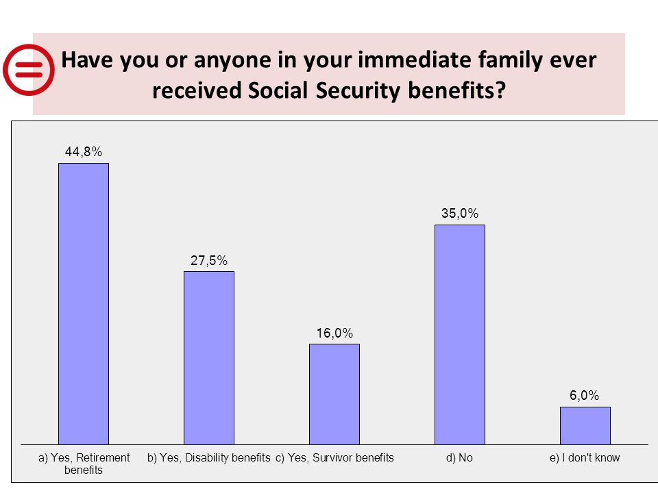 Have you or anyone in your immediate family ever received Social Security benefits