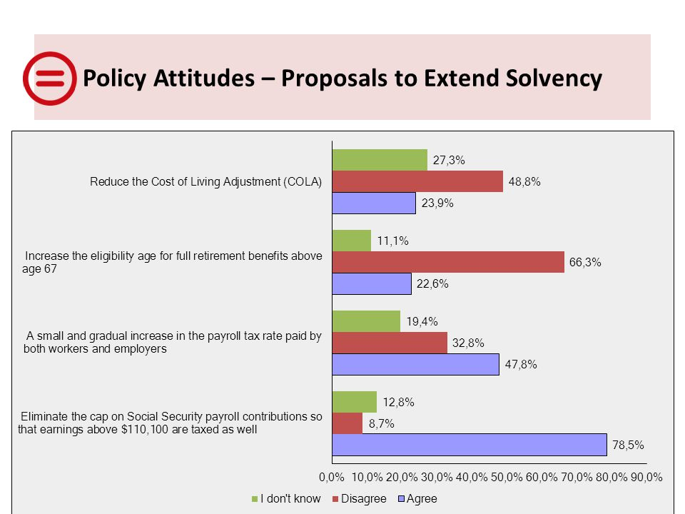 Policy Attitudes – Proposals to Extend Solvency