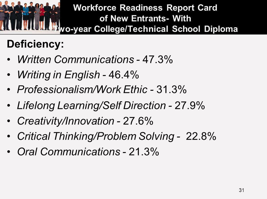 Workforce Readiness Report Card of New Entrants- With Two-year College/Technical School Diploma Deficiency: Written Communications - 47.3% Writing in English - 46.4% Professionalism/Work Ethic - 31.3% Lifelong Learning/Self Direction - 27.9% Creativity/Innovation - 27.6% Critical Thinking/Problem Solving - 22.8% Oral Communications - 21.3% Ethics/Social Responsibility 21.0% 31