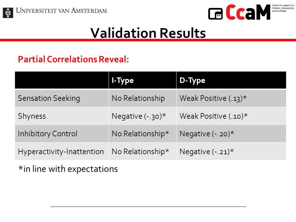Validation Results Partial Correlations Reveal: I-TypeD-Type Sensation SeekingNo RelationshipWeak Positive (.13)* ShynessNegative (-.30)*Weak Positive