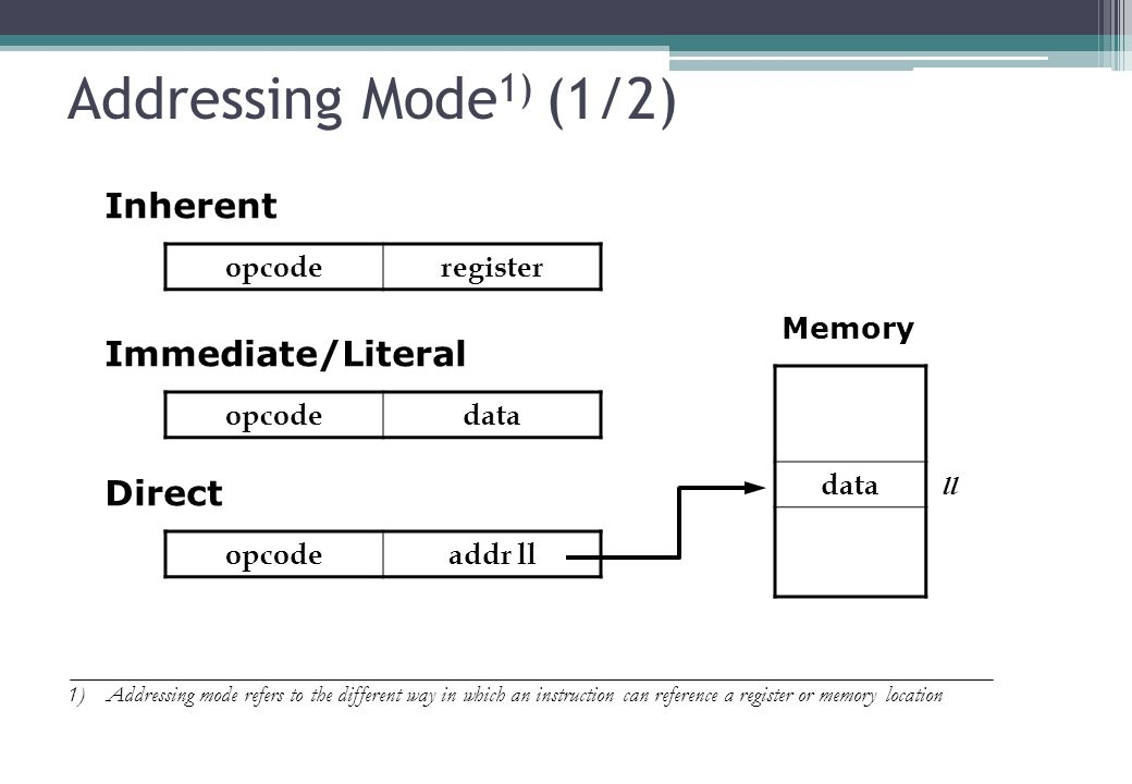 Addressing Mode 1) (1/2) opcoderegister 10 1)Addressing mode refers to the different way in which an instruction can reference a register or memory location Inherent opcodedata Immediate/Literal opcodeaddr ll Direct data Memory ll