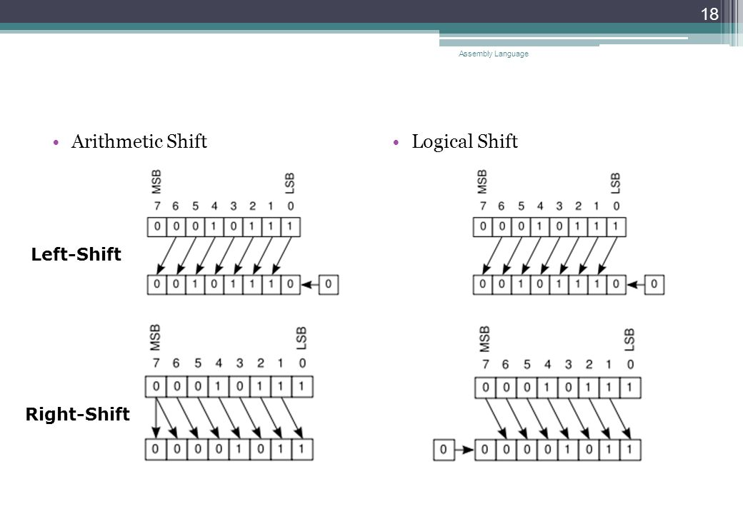 Arithmetic ShiftLogical Shift Assembly Language 18 Left-Shift Right-Shift