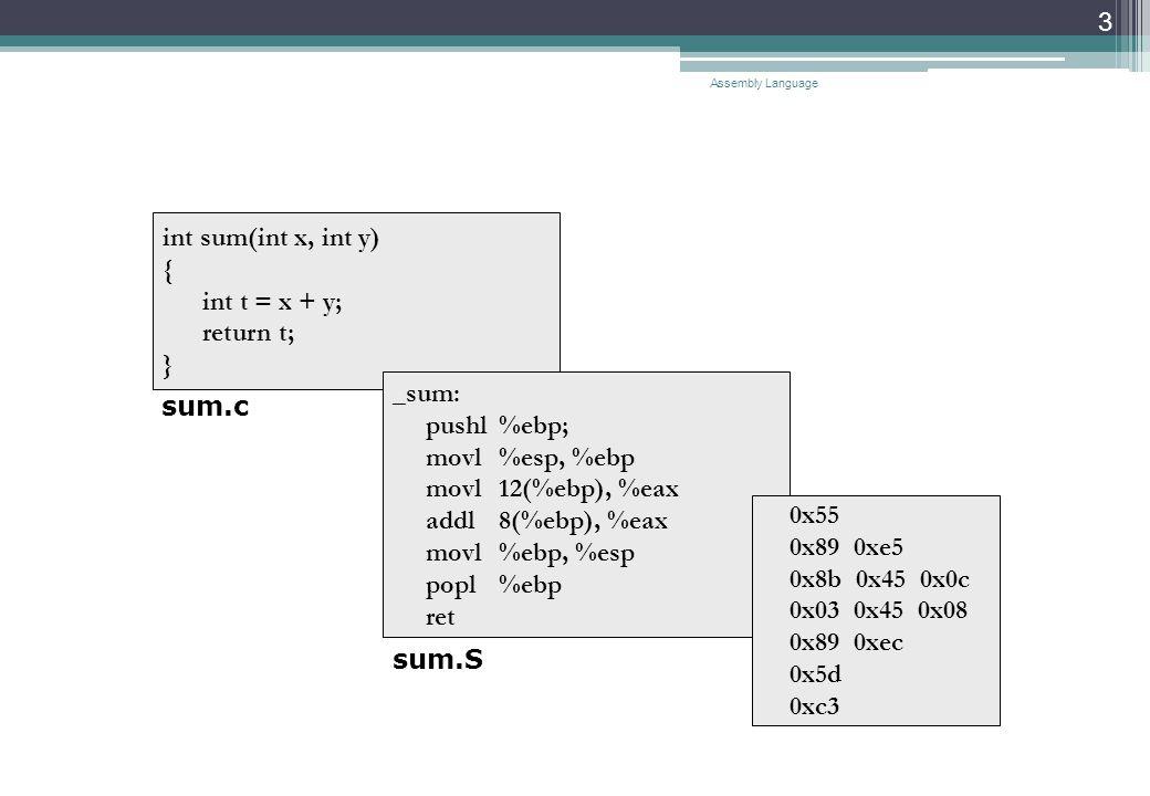 Assembly Language 3 int sum(int x, int y) { int t = x + y; return t; } _sum: pushl %ebp; movl %esp, %ebp movl 12(%ebp), %eax addl 8(%ebp), %eax movl %ebp, %esp popl %ebp ret 0x55 0x89 0xe5 0x8b 0x45 0x0c 0x03 0x45 0x08 0x89 0xec 0x5d 0xc3 sum.c sum.S