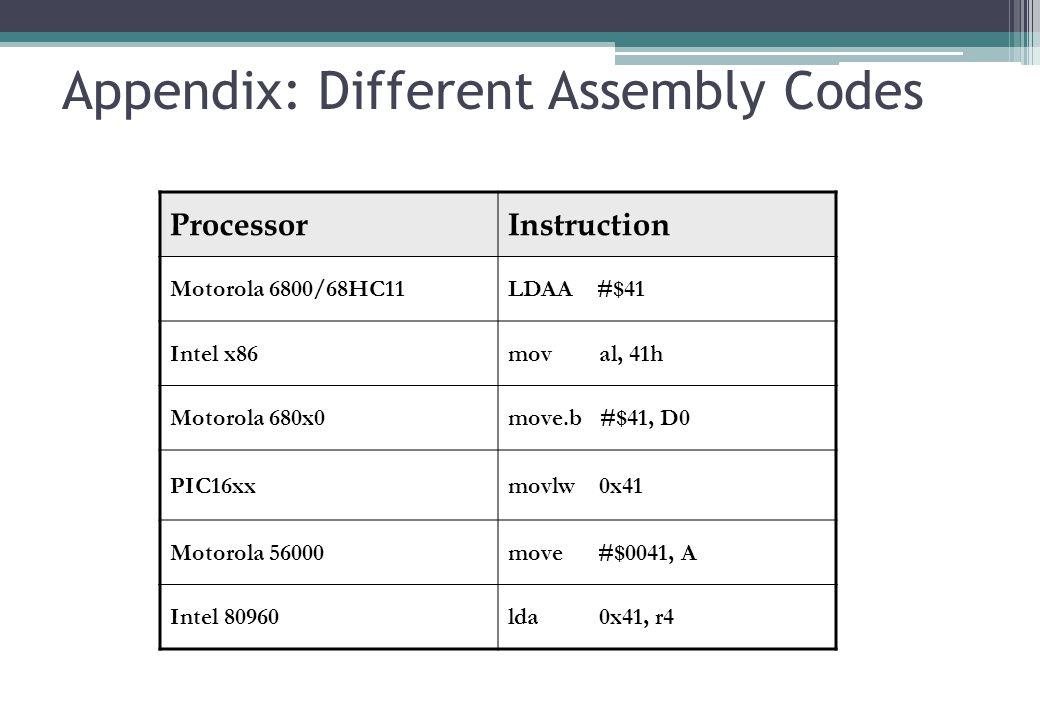 Appendix: Different Assembly Codes ProcessorInstruction Motorola 6800/68HC11LDAA #$41 Intel x86mov al, 41h Motorola 680x0move.b #$41, D0 PIC16xxmovlw 0x41 Motorola 56000move #$0041, A Intel 80960lda 0x41, r4 7
