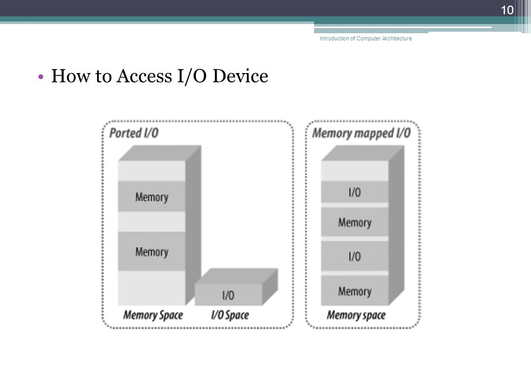 How to Access I/O Device 10 Introduction of Computer Architecture