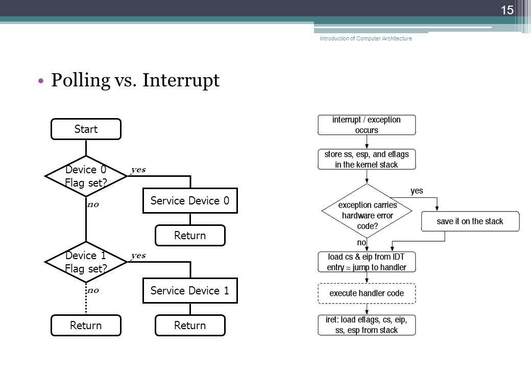 Polling vs. Interrupt 15 Start Return Device 0 Flag set.