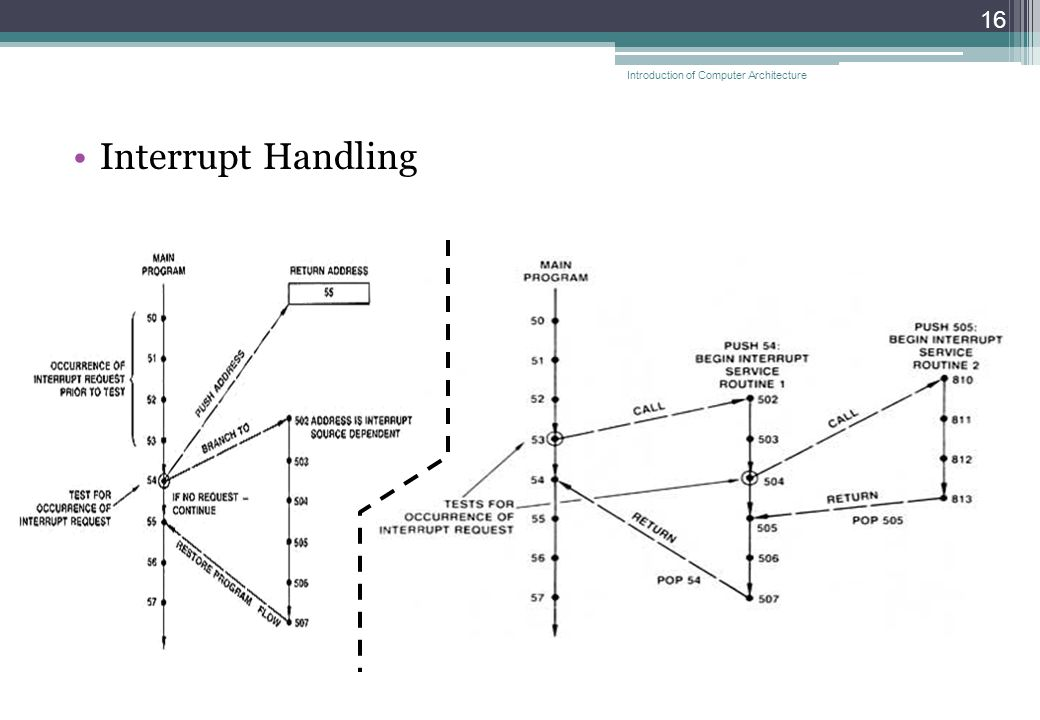 Interrupt Handling 16 Introduction of Computer Architecture