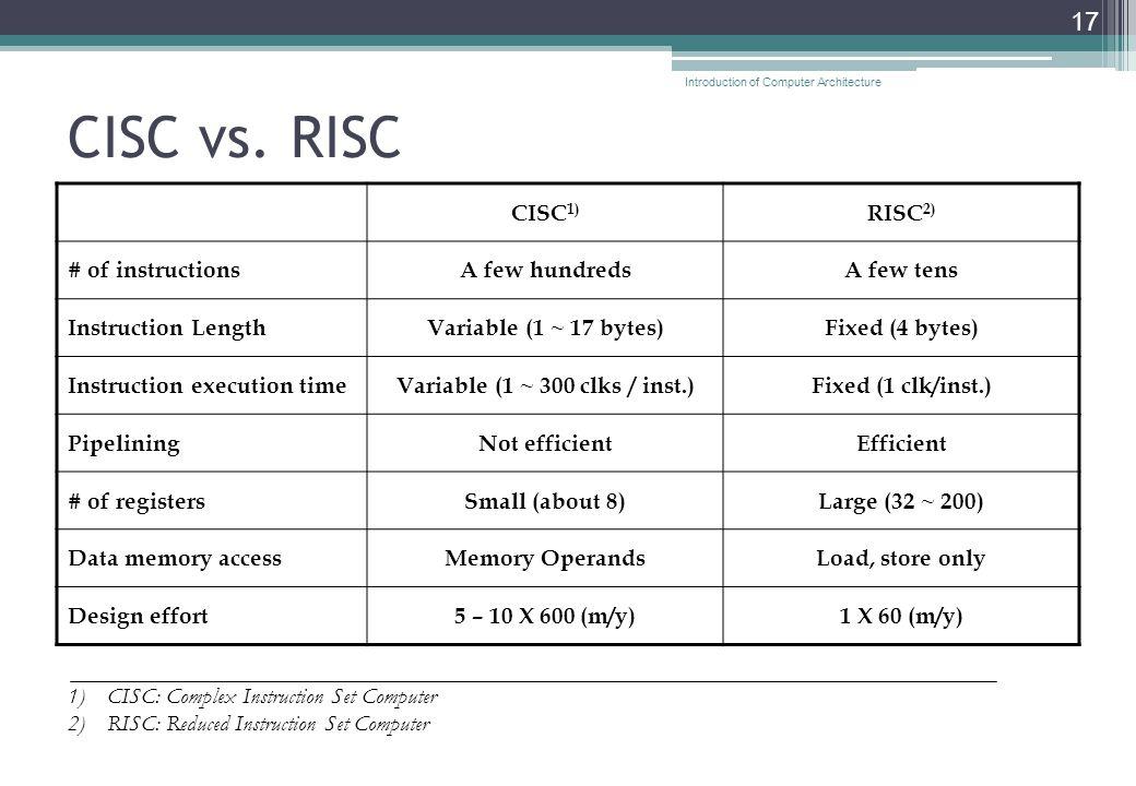CISC vs.