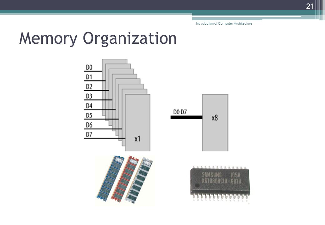 Memory Organization 21 Introduction of Computer Architecture
