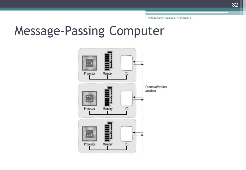 Message-Passing Computer 32 Introduction of Computer Architecture