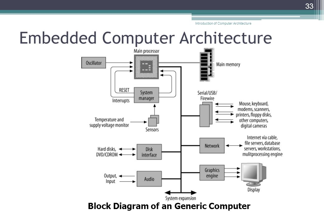 Embedded Computer Architecture 33 Block Diagram of an Generic Computer Introduction of Computer Architecture